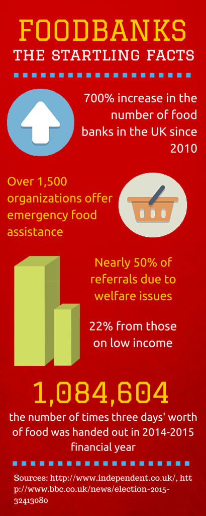 food banks infographic