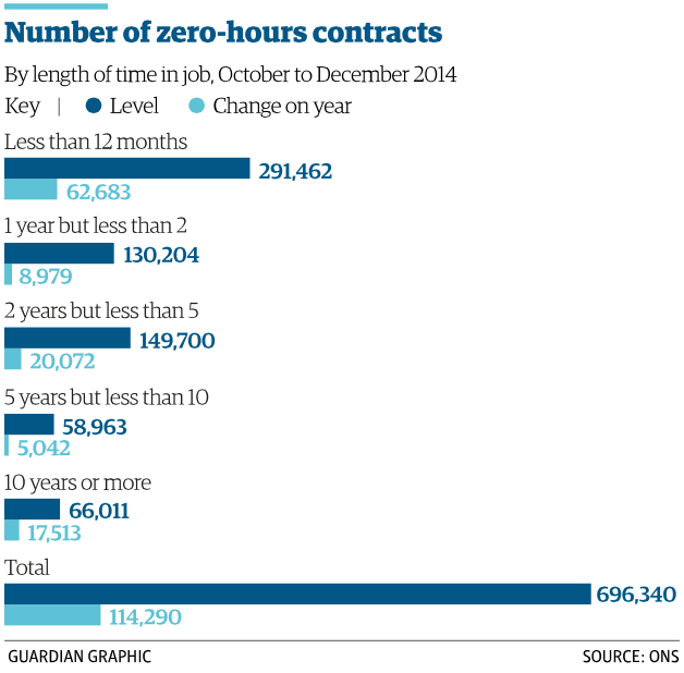 Graphic Zero-hours Contracts by Guardian